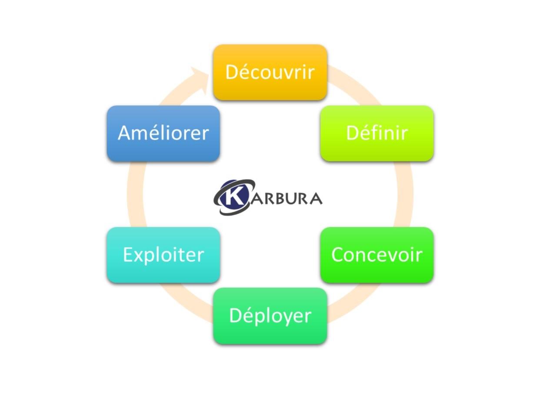 Démarche projet KARBURA-image